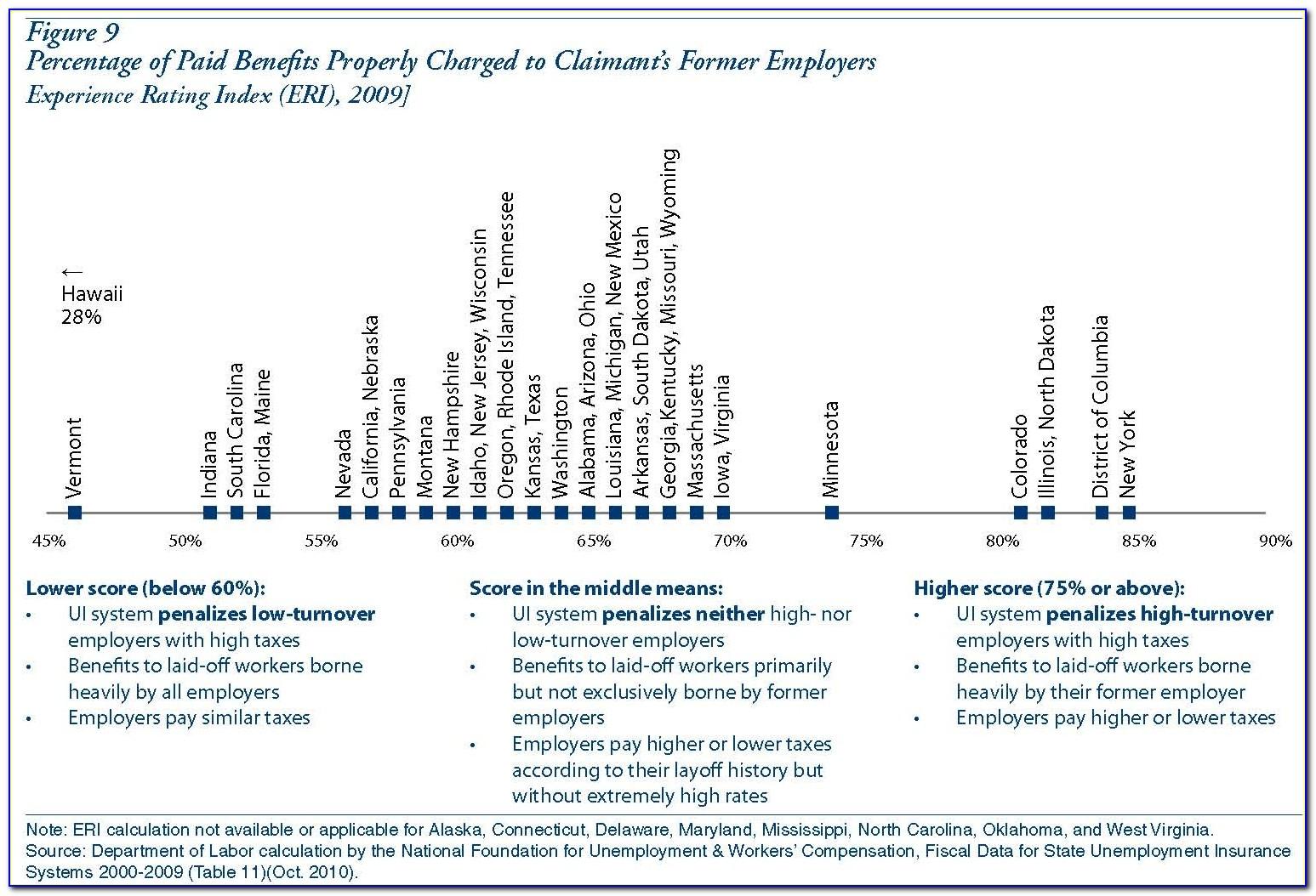 Unemployment Certification Number Ca