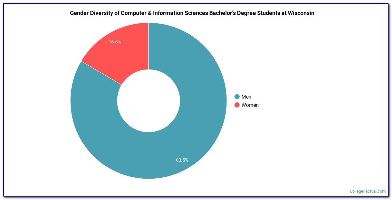 Uw Madison Data Science Certificate
