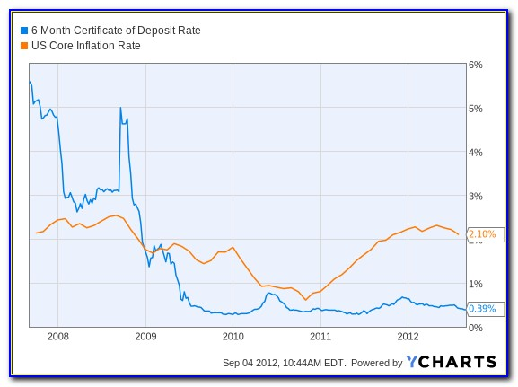Wells Fargo Bank Certificate Of Deposit Rates
