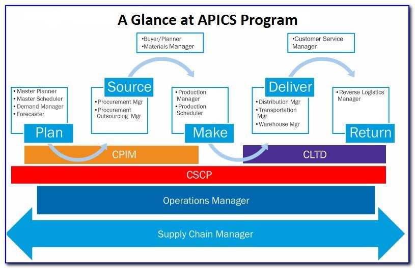 Apics Cpim Certification Maintenance