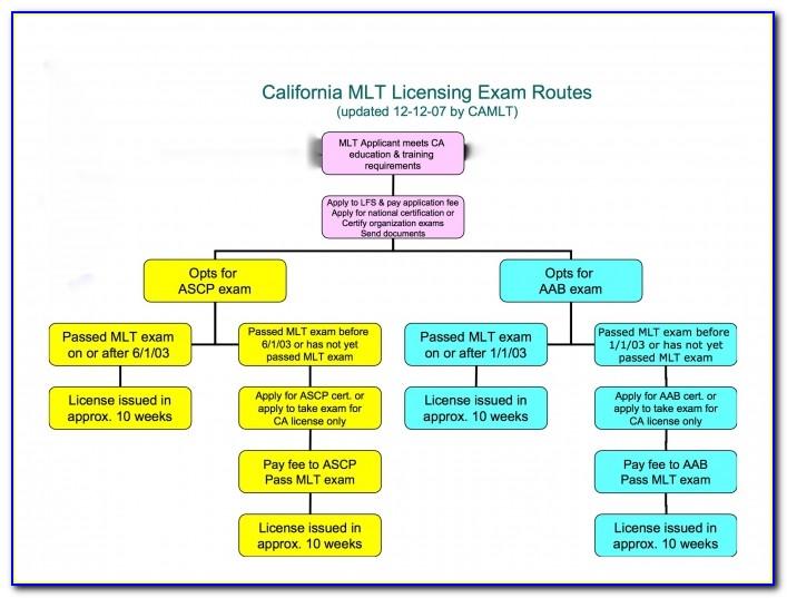 Ascp Certification Renewal Promo Code