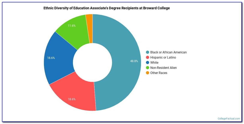 Broward College Associate Degree Programs