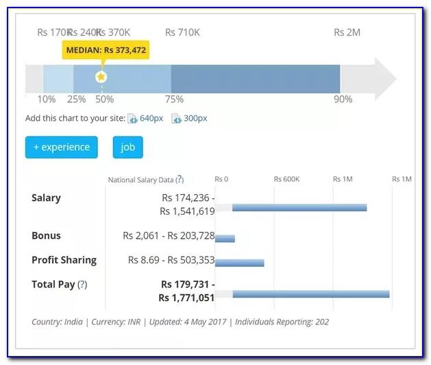 Ceh Certification Job Salary India