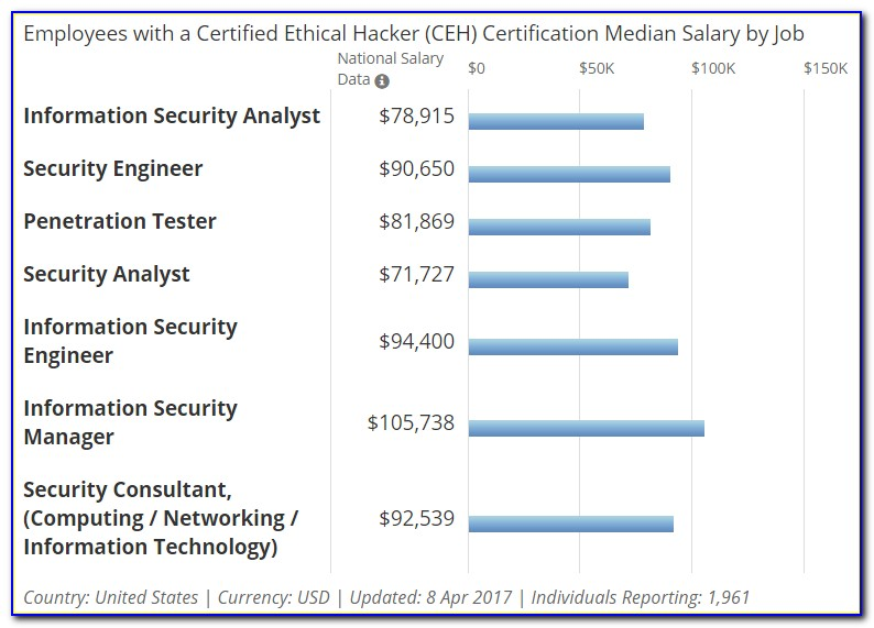 Ceh Certification Salary In India