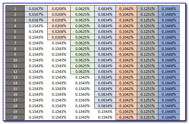 Certificate Of Deposit Interest Rate Calculator