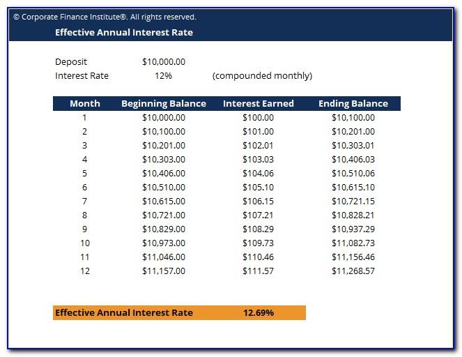 Certificate Of Deposit Rate Of Return Calculator