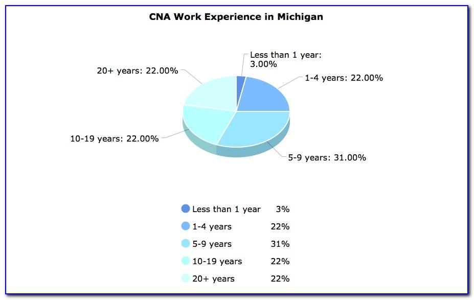 Cna Certification Verification Michigan