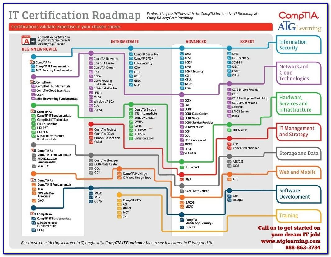 Comptia Certification Verification