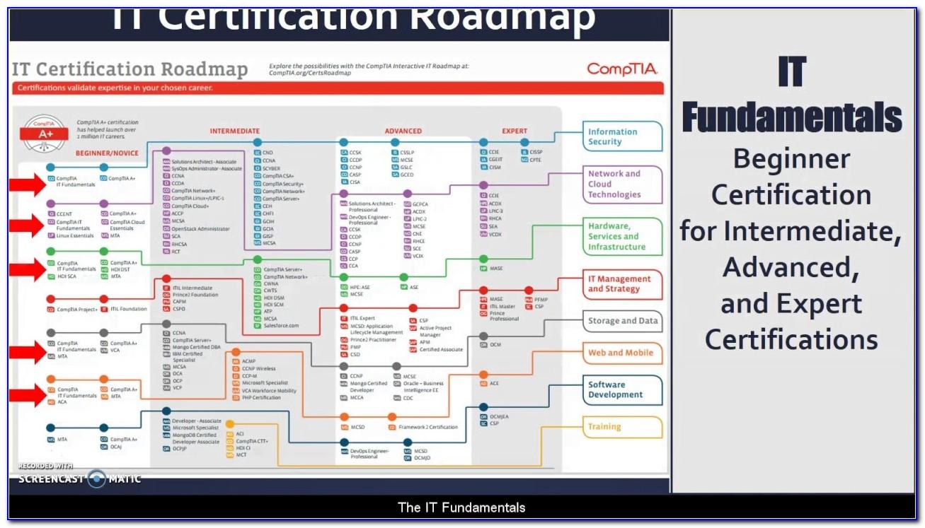 Comptia Certification Verify