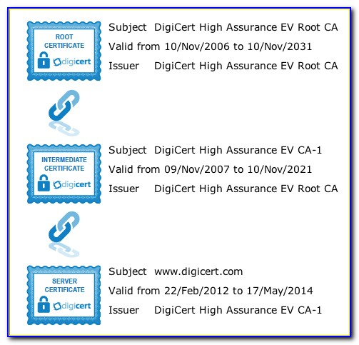 Digicert Intermediate Certificate Nginx