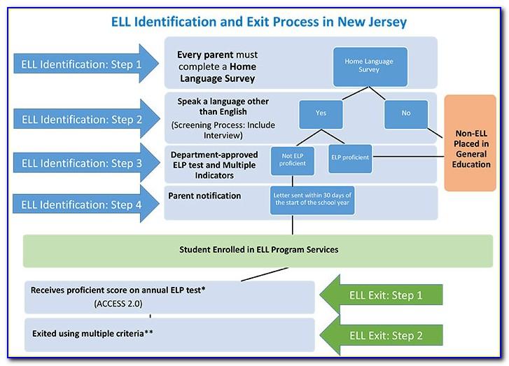 Esl Certification Njcu