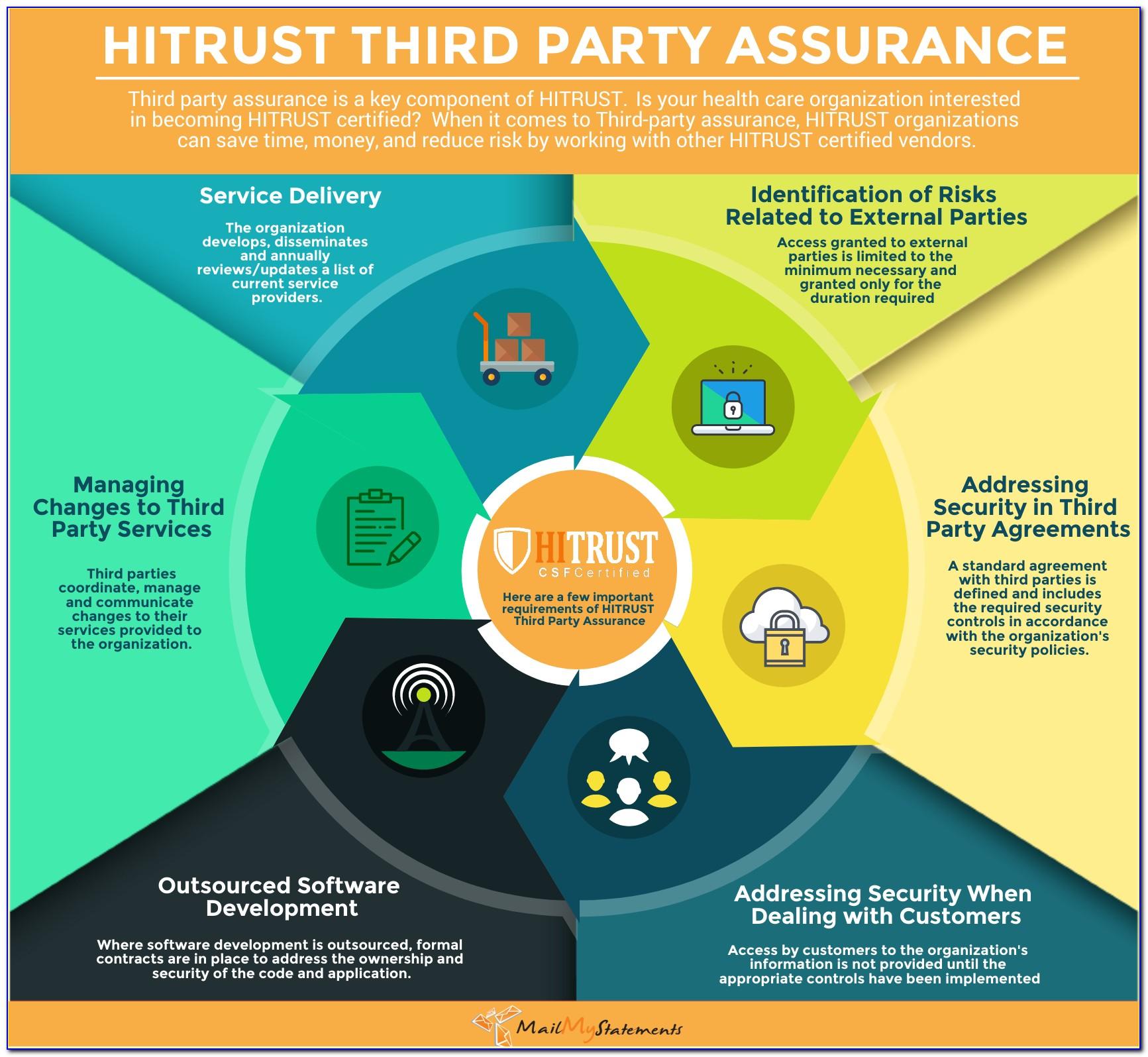 Hitrust Common Security Framework (csf) Certification