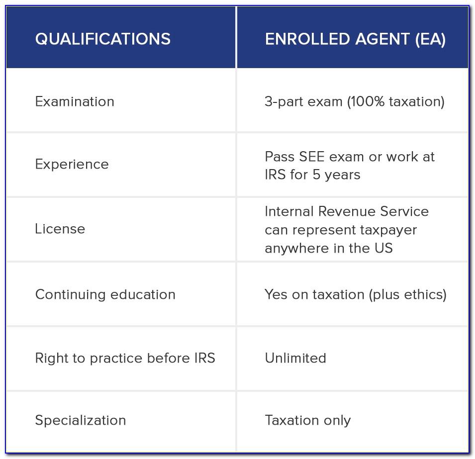 Irs Volunteer Tax Preparer Certification Test