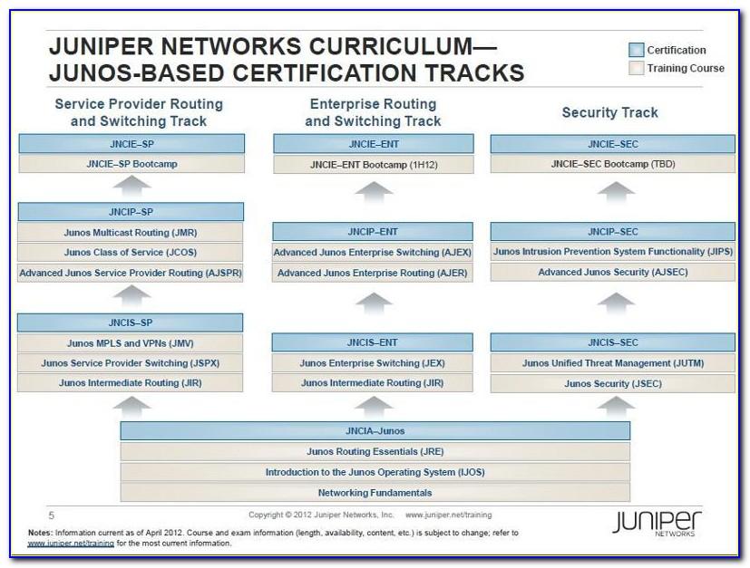 Juniper Certification Track