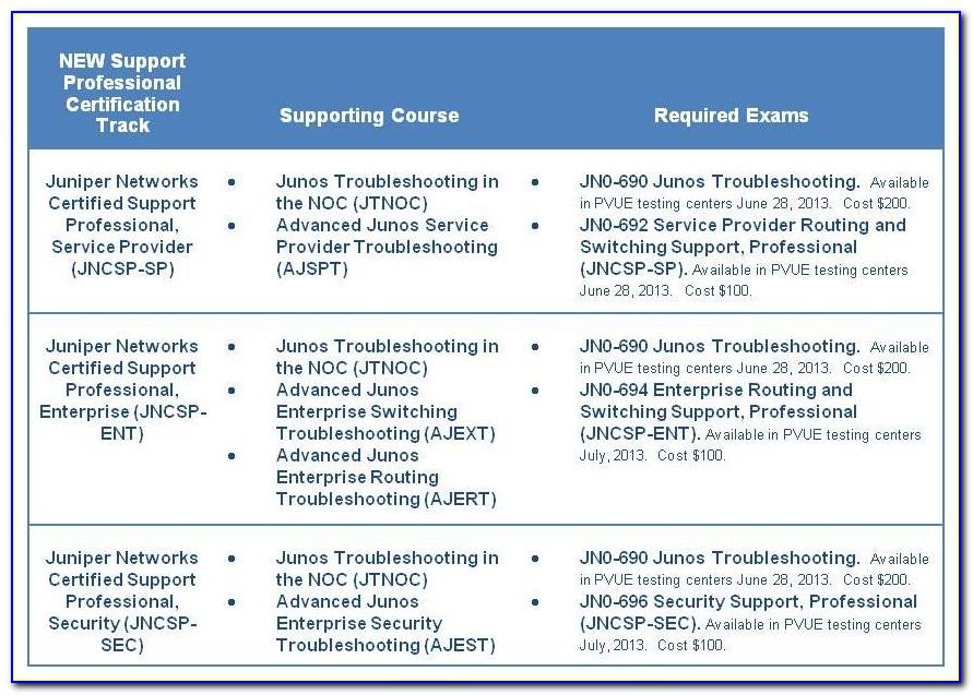 Juniper Certification Tracking System