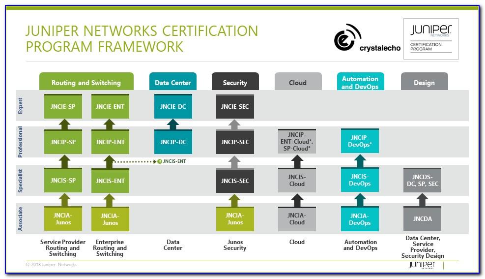 Juniper Certification Tracking