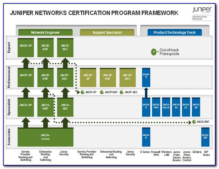 Juniper Certification Tracks