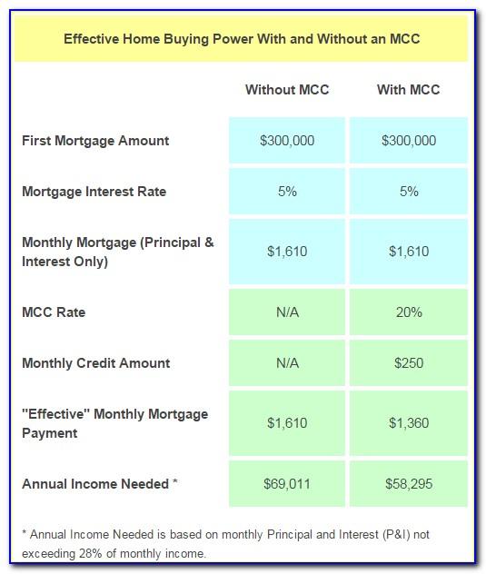 Mcc Certificate Courses