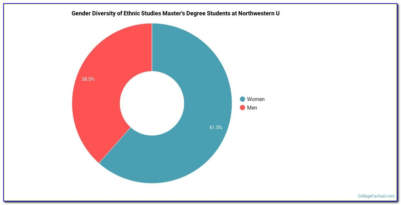 Northwestern Graduate Certificate Programs