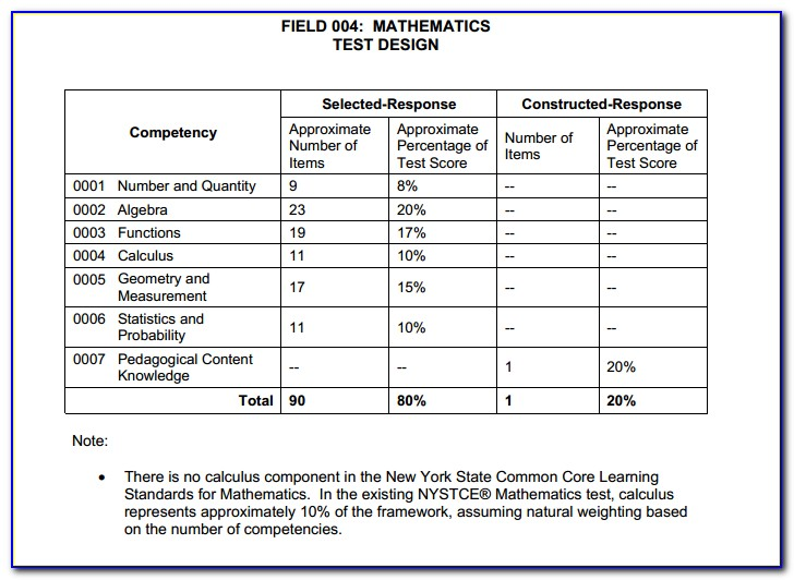 Nys Teacher Certification Test Requirements