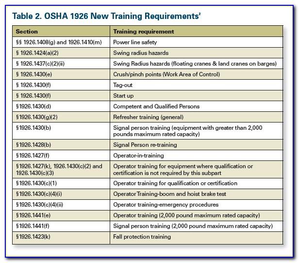 Osha Crane Operator Certification Final Rule