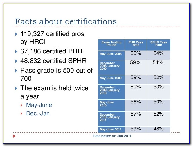 Phr Sphr Certification Sample Questions