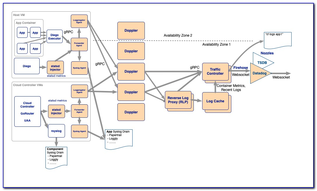 Pivotal Cloud Foundry Certification Course