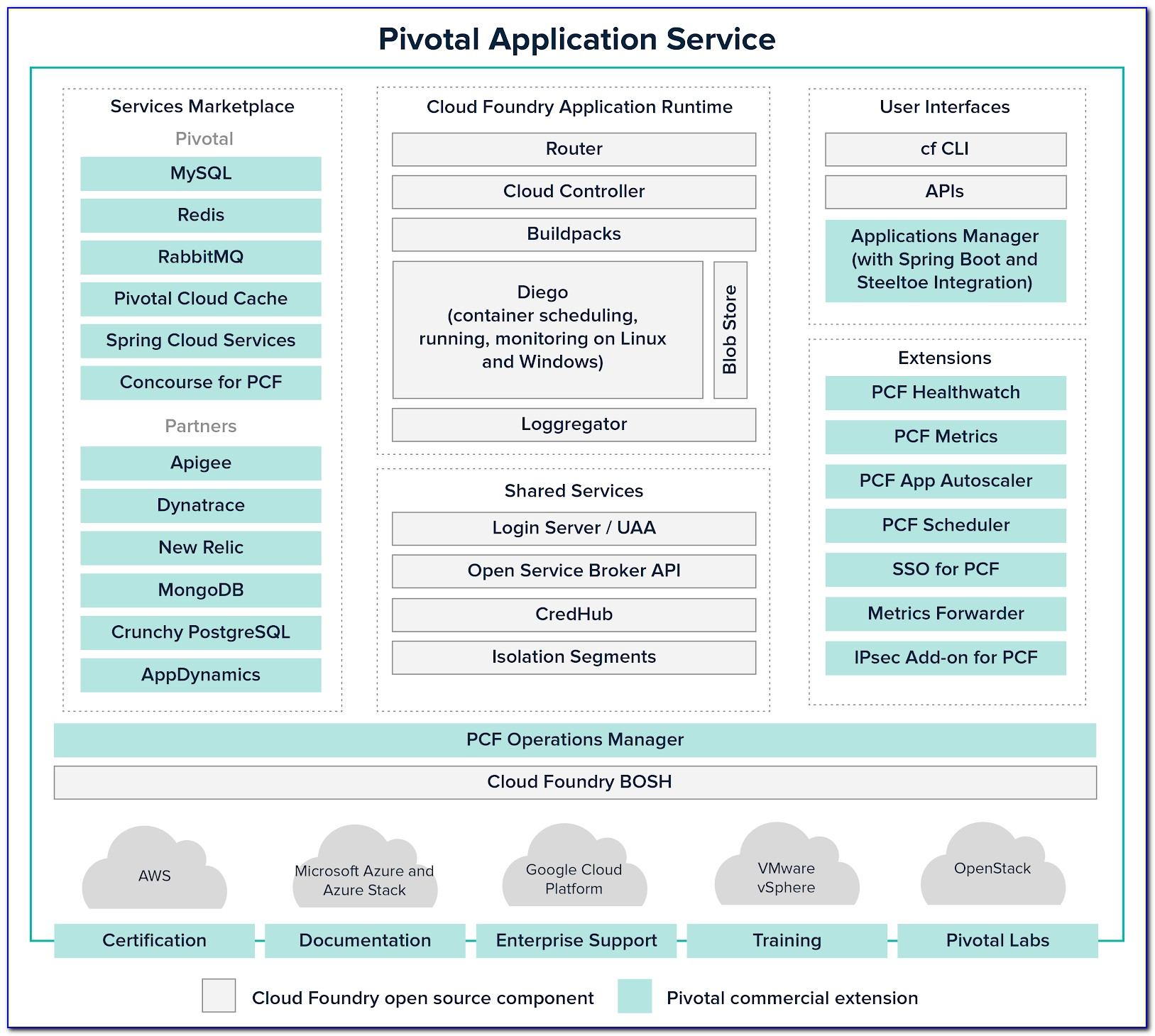 Pivotal Cloud Foundry Certification Exam