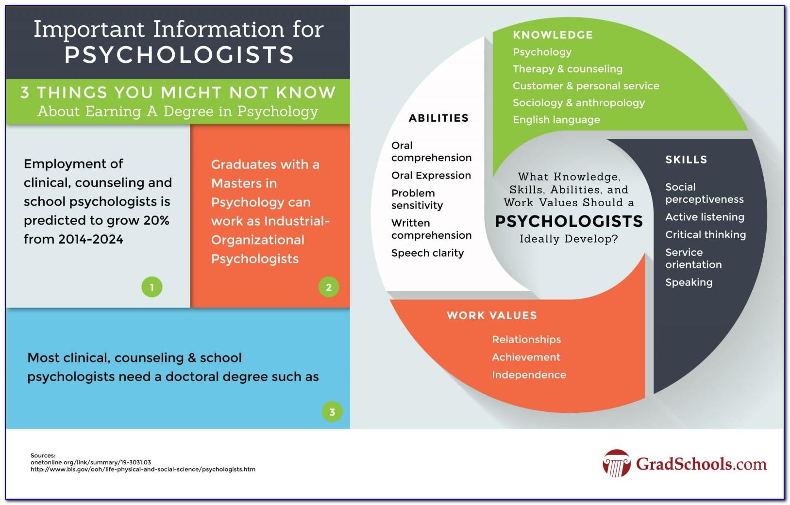 Psychology Certificate Programs Malaysia