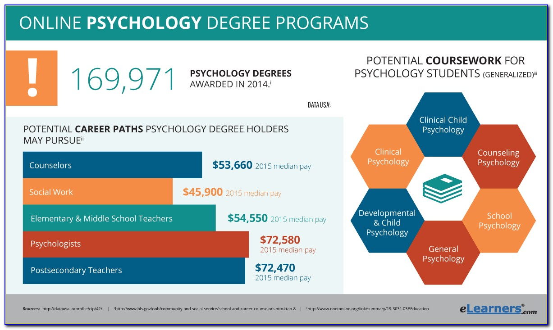 Psychology Certificate Programs Nyc