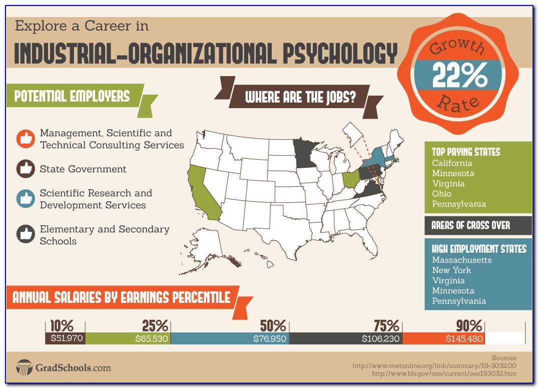 Psychology Certificate Programs San Diego