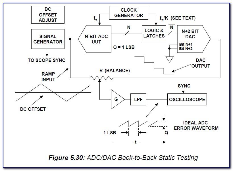 Ramp Certified Answers